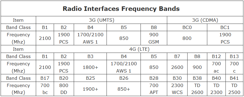 Radio Interfaces Frequency Bands
